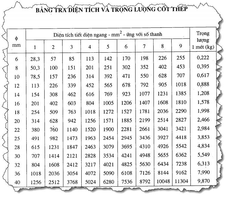 Bảng tra diện tích và trọng lượng cốt thép theo khoảng cách